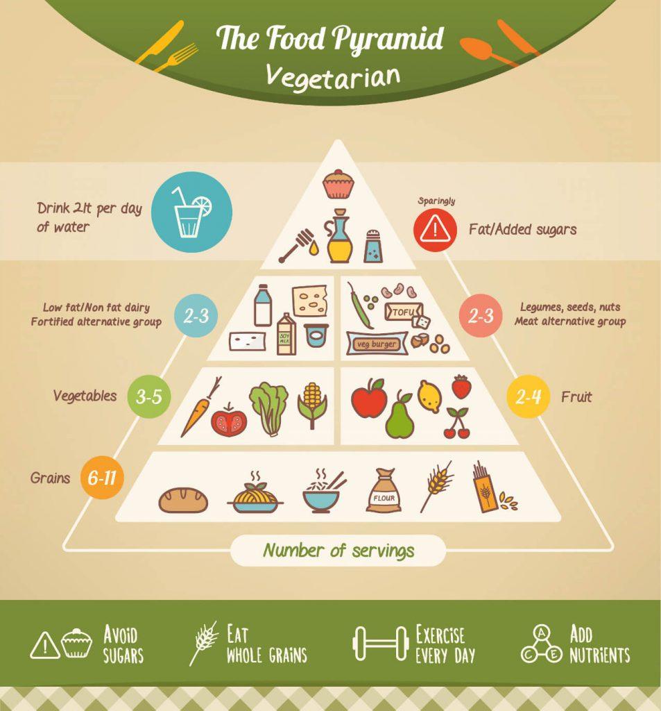 Zásady stravovania vegetariána - vegetariánska potravinová pyramída