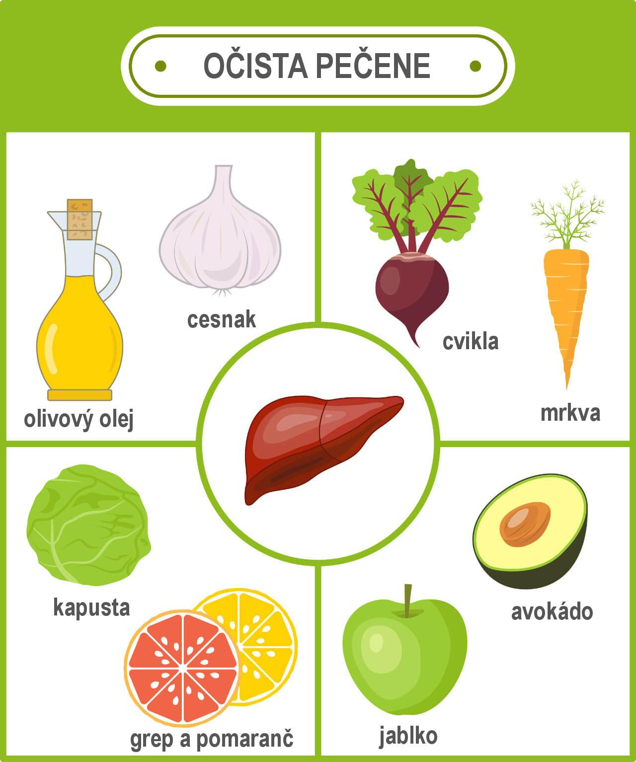 Regenerácia a očista pečene, potraviny dobré na pečeň